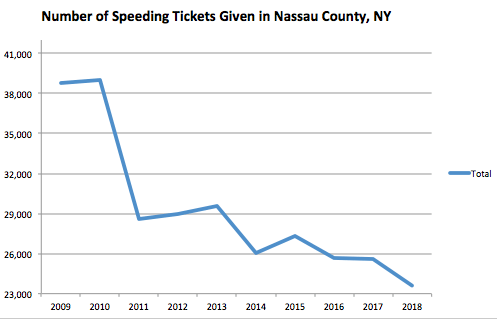 Nassau County Graph Speeding Ticket