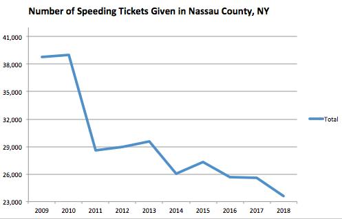 Nassau County Graph Speeding Ticket