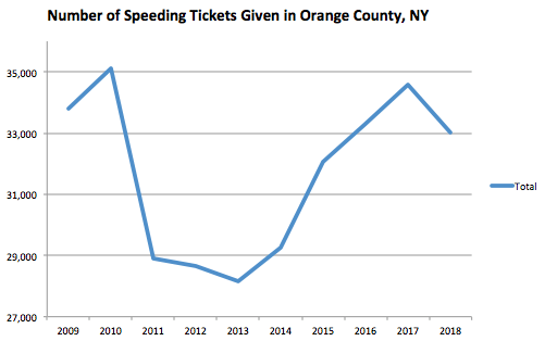 Orange County Graph Speeding Ticket