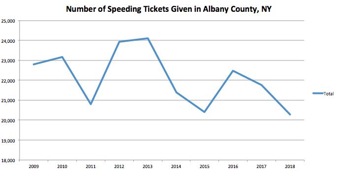 Albany County Graph Speeding Ticket