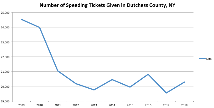 Dutchess County Graph Speeding Ticket