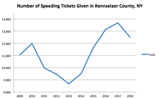 Rensselaer County Graph Speeding Ticket