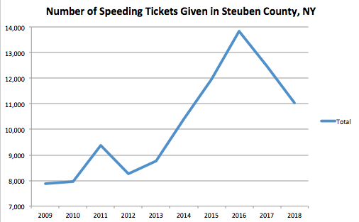 Steuben County Graph Speeding Ticket
