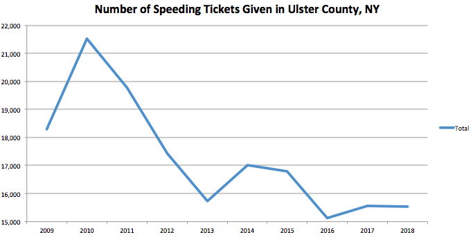 Ulster County Graph Speeding Ticket