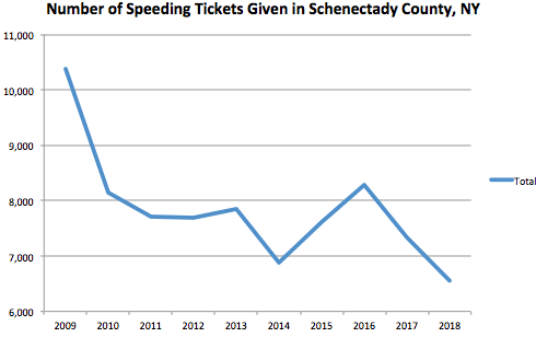 Schenectady County Graph Speeding Ticket