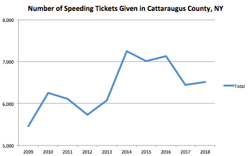 cattaraugus County Graph Speeding Ticket