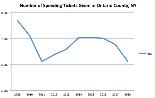 Ontario County Graph Speeding Ticket