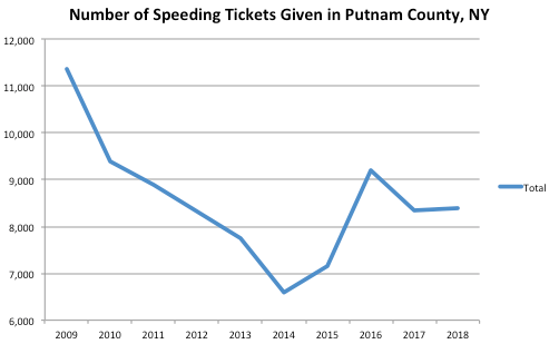 Putnam County Graph Speeding Ticket