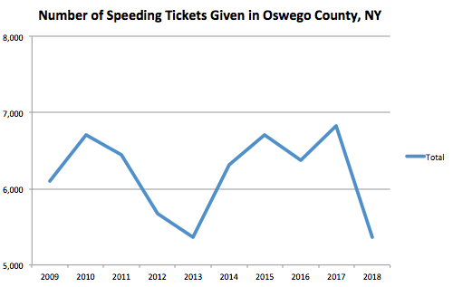 Oswego County Graph Speeding Ticket