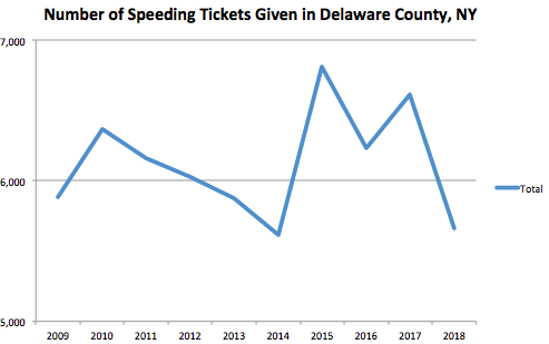 Suffolk County Graph Speeding Ticket