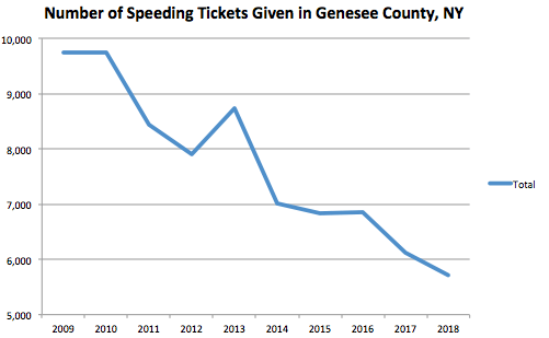 New York Speeding Ticket Fines | Blog
