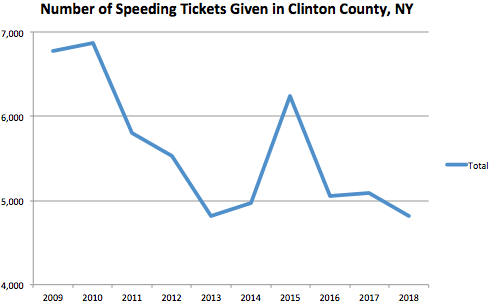 Clinton County Graph Speeding Ticket