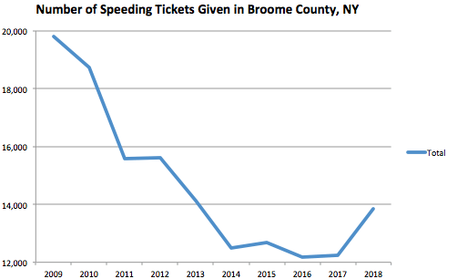 Broome County Graph Speeding Ticket