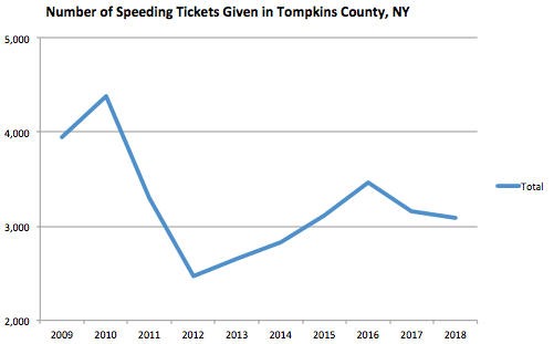 Tompkins County Graph Speeding Ticket