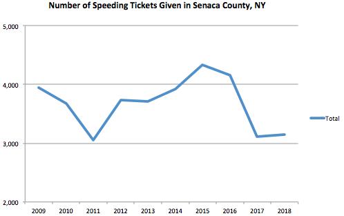 Senaca County Graph Speeding Ticket