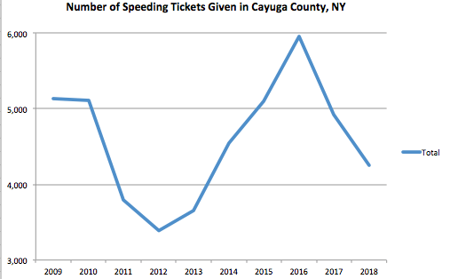 Cayuga County Graph Speeding Ticket