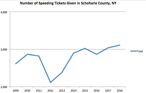 schoharie County Graph Speeding Ticket