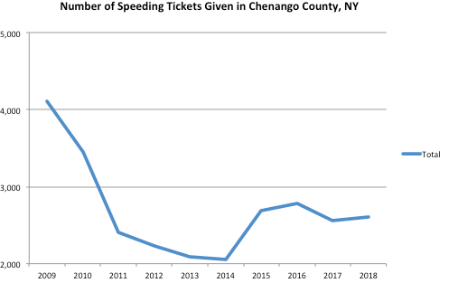 chenango County Graph Speeding Ticket