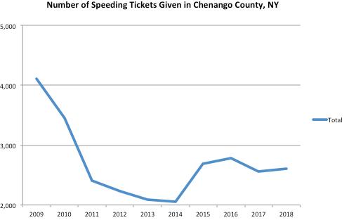 chenango County Graph Speeding Ticket