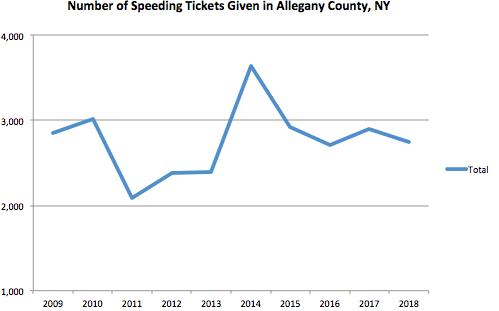 allegany County Graph Speeding Ticket