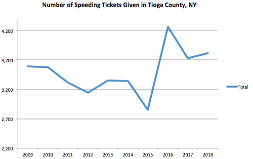 Tioga County Graph Speeding Ticket