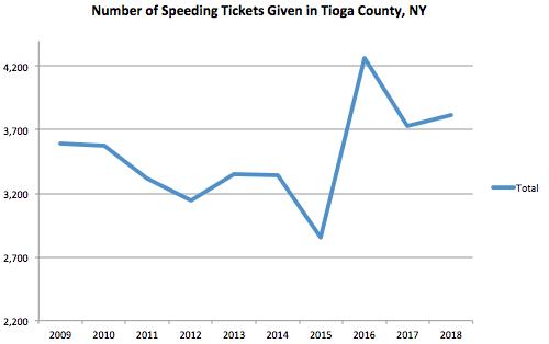 Tioga County Graph Speeding Ticket