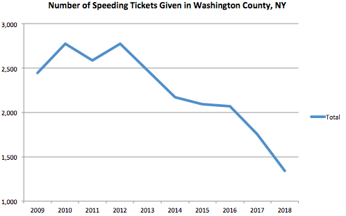 Washington County Graph Speeding Ticket