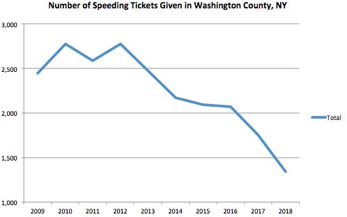 Washington County Graph Speeding Ticket