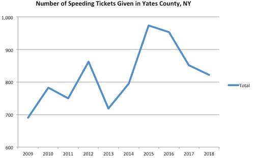Yates County Graph Speeding Ticket