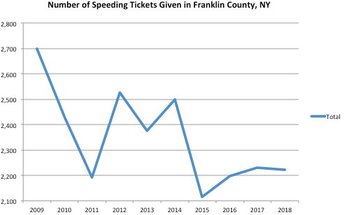 franklin County Graph Speeding Ticket