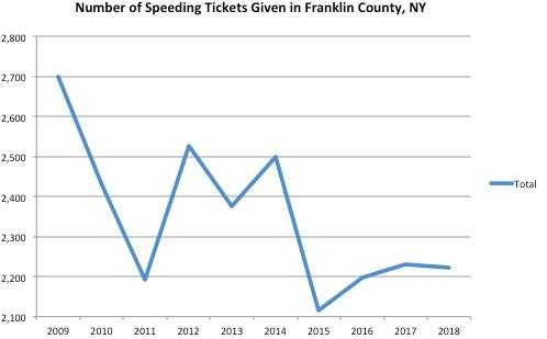franklin County Graph Speeding Ticket