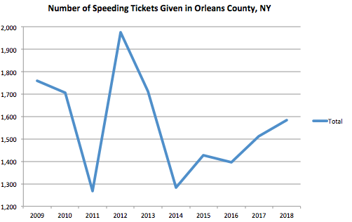 Orleans County Graph Speeding Ticket