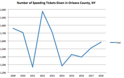 Orleans County Graph Speeding Ticket