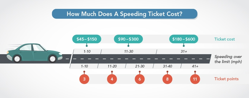 The cost of NY speeding ticket infographic
